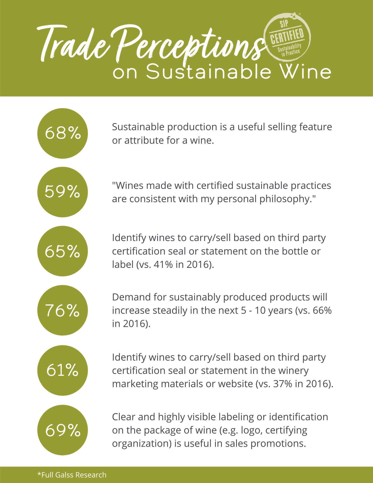 Research Shows the Trade Want Sustainable Wines